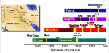 Ancinet Mesopotamia History Facts:Timeline,Daily Life,Inventions,Maps